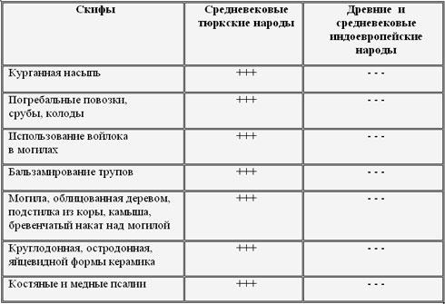 6): «Данная таблица показывает